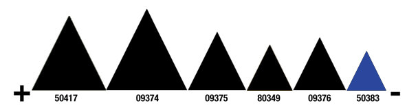 3M polírpaszta vágási teljesítmény polírpaszta 3M Polírpaszta 3M 50383