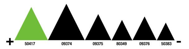 3M polírpaszta vágási teljesítmény polírpaszta 3M Polírpaszta 3m meretek